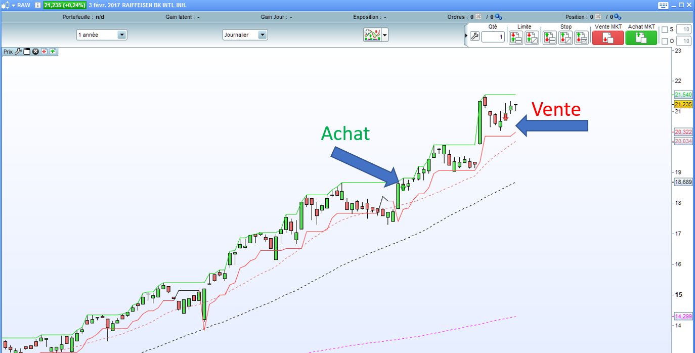 action Raiffeisen sur debuter en swing trading.com