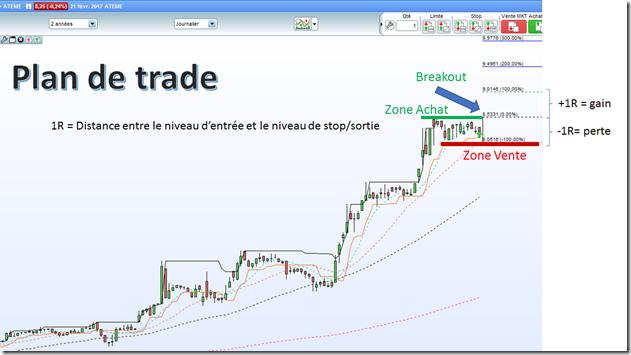 explication Gain swing trading