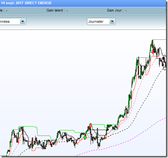 Direct Energie debuter-en-swing-trading