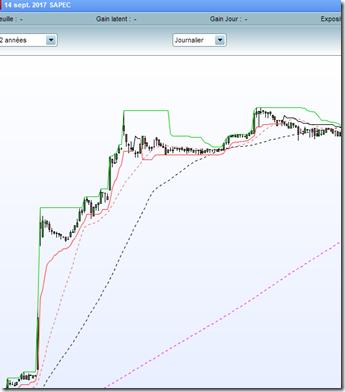 Sapec debuter-en-swing-trading