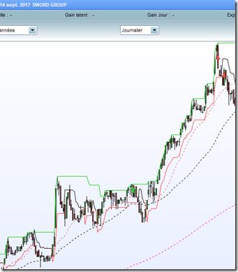 Sword Group debuter-en-swing-trading