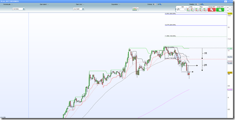 Forfarmers_-2R_debuter en swing trading