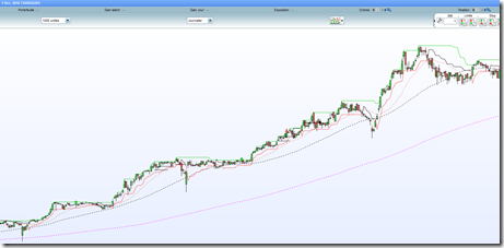 Action Chargeurs Debuter en swing trading