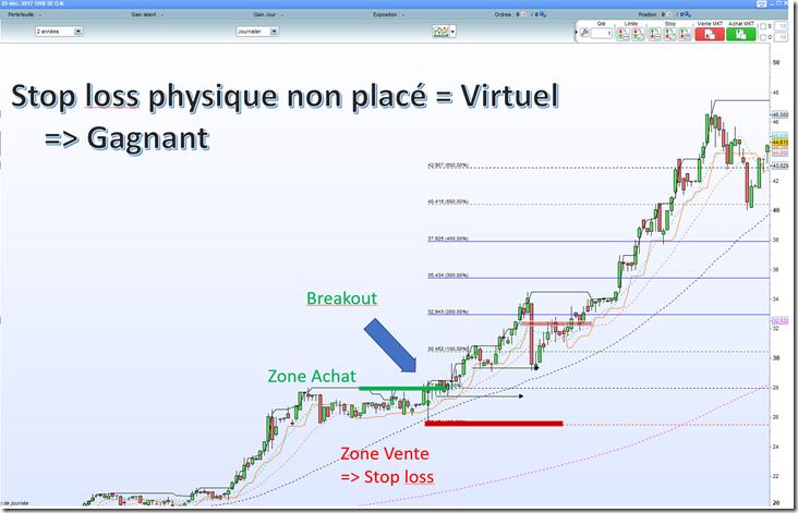 Stop loss virtuel = stratégie gagnante